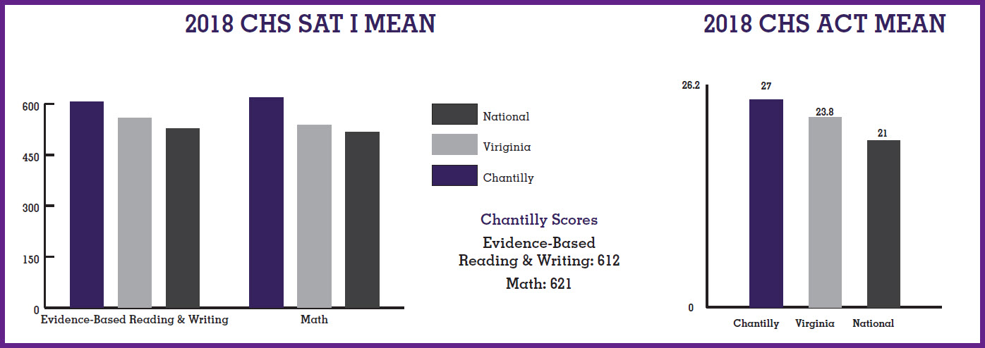 graphs of SAT and ACT scores