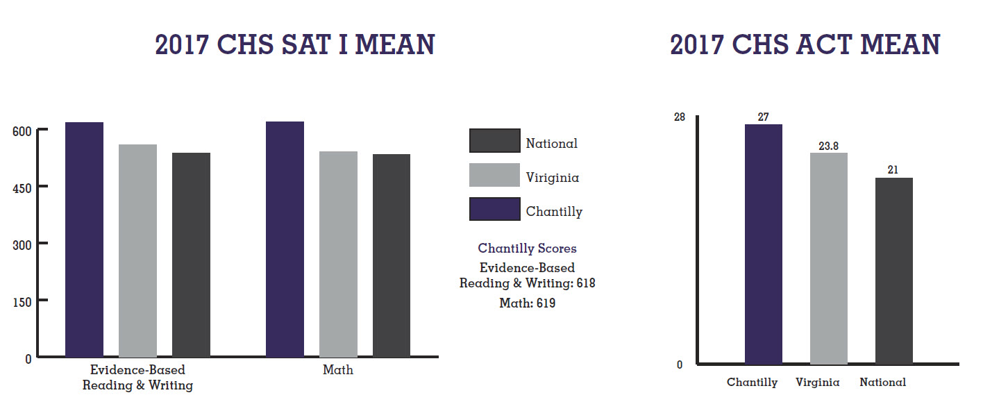 Chart showing the 2017 CHS ACT and SAT Mean